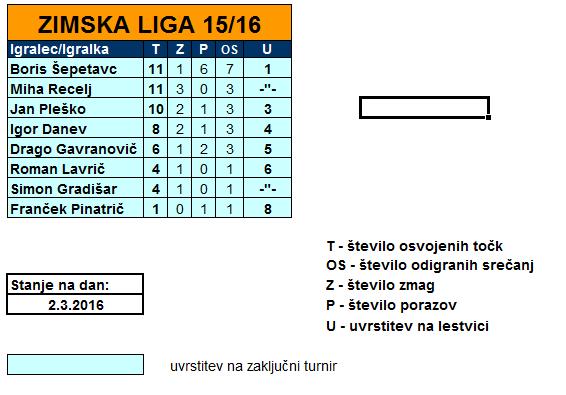 ZIMSKA LIGA  2015/2016 – 2.del